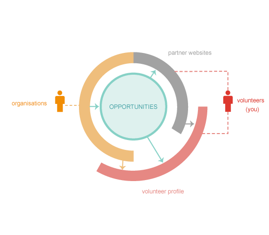 National Volunteering Initiative diagram